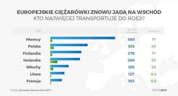 Eksport z krajów UE do Rosji