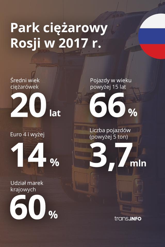 rosja transport