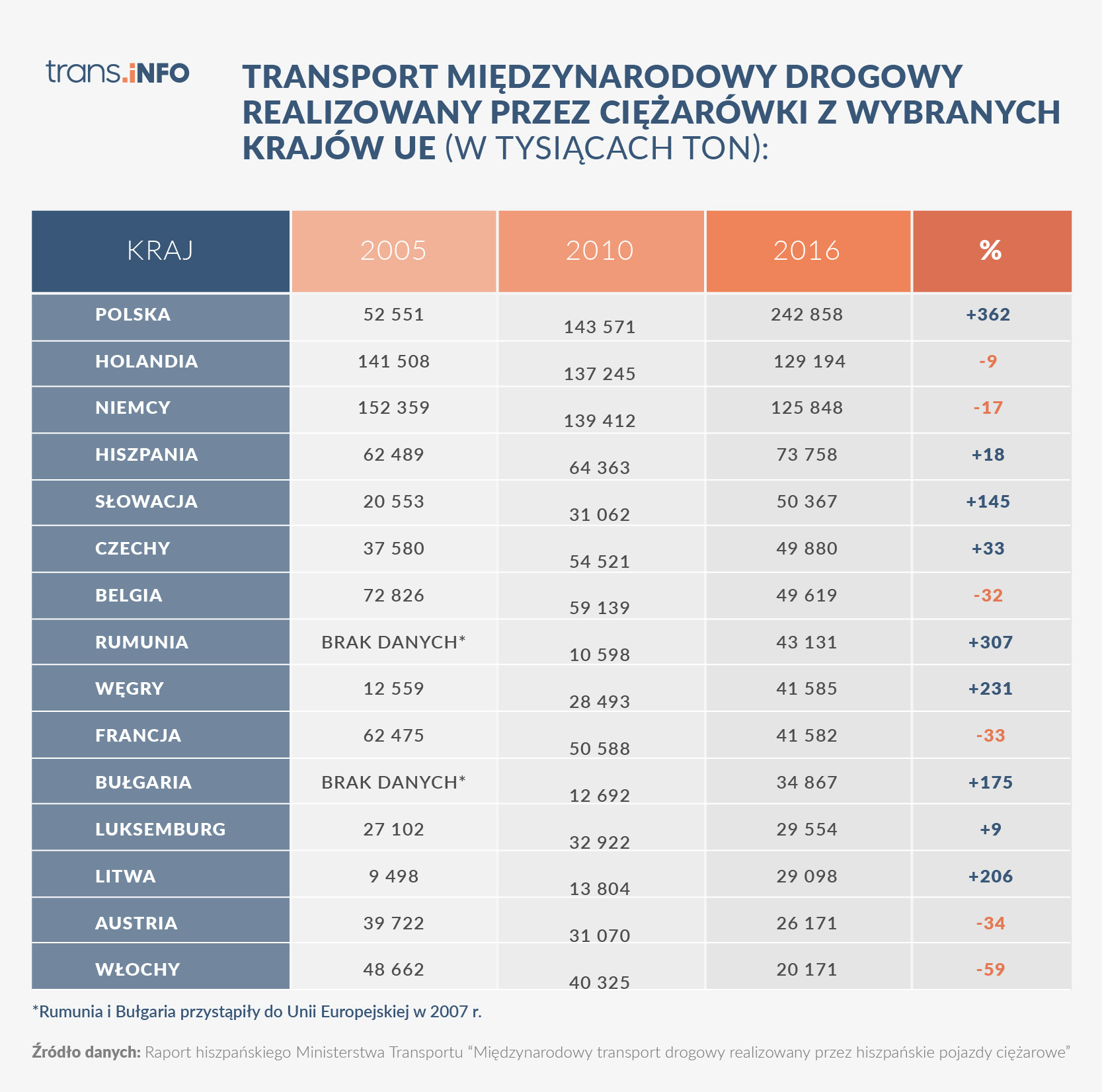 Udział poszczególnych krajów w UE w transporcie