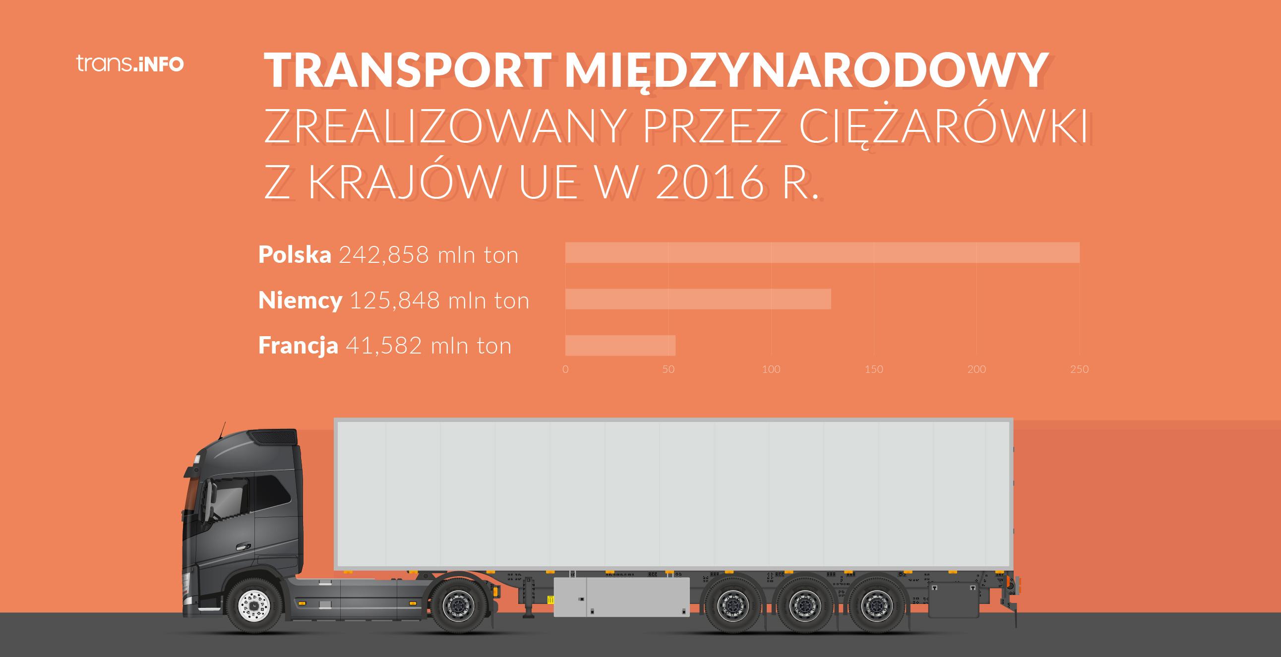 Przewoy transportowe Polski w porównaniu z innymi krajami