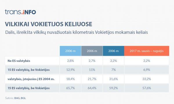 Krovininio transporto apimtys Vokietijoje auga. Lyderio pozicijų neužleidžia lenkai, o lietuviai pasiekė įspūdingų rezultatų