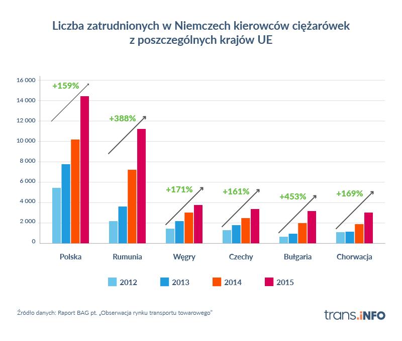 liczba zatrudnionych w Niemczech kierowców ciężarówek