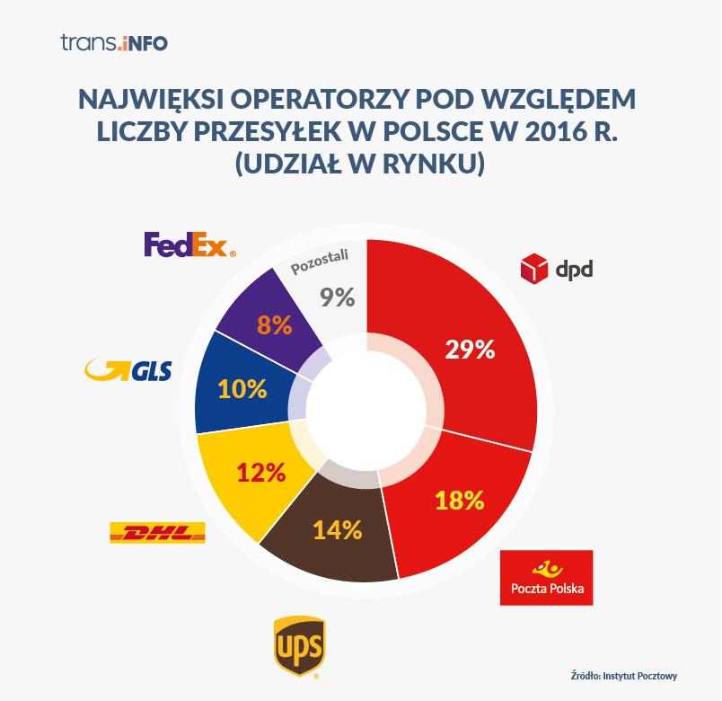 Udziały w rynku kurierskim w Polsce