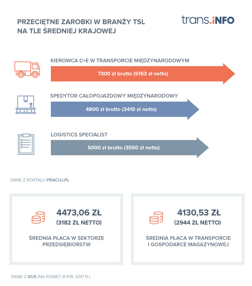 Przeciętne zarobki w branży TSL