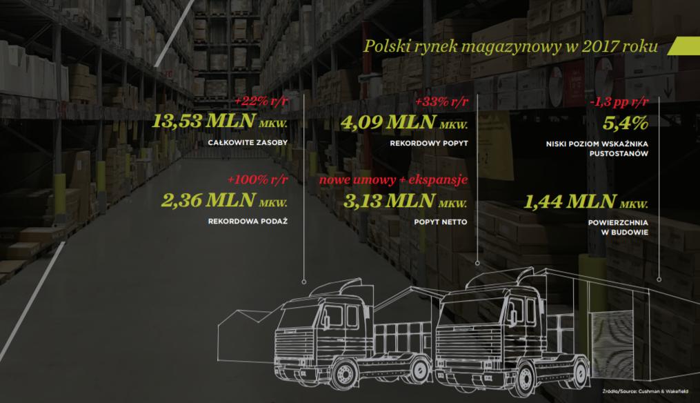 Rynek magazynowy w Polsce w 2017 r.